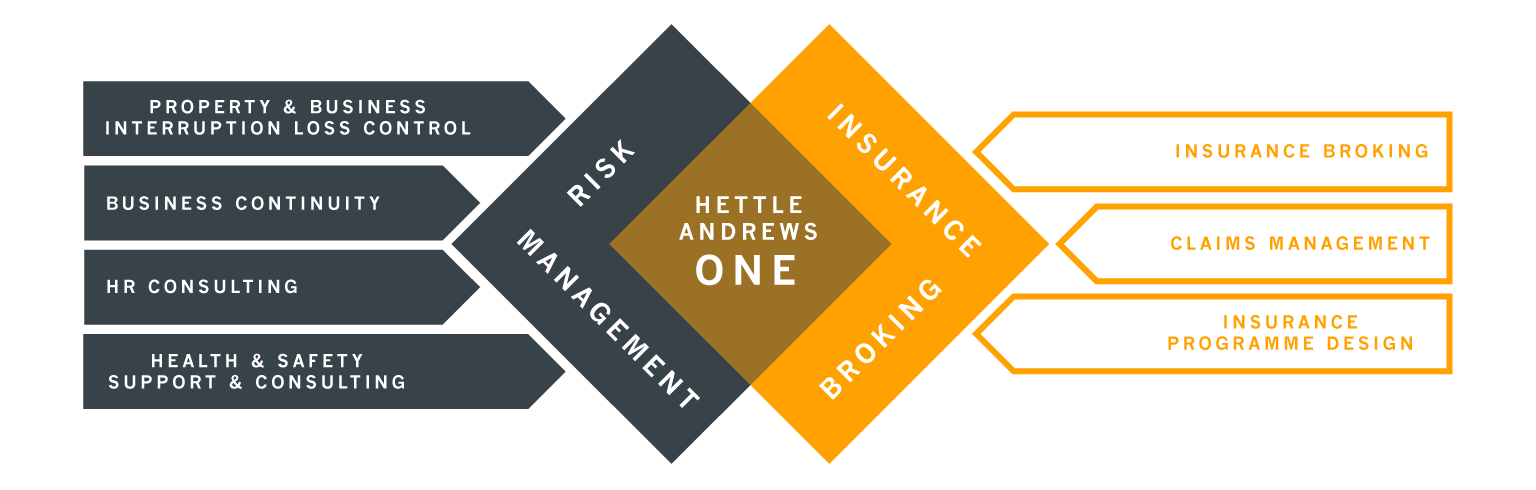 Hettle Andrews One Risk Management